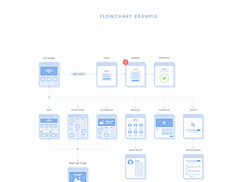Website Flowchart Cards - Sample Freebie - Download Sketch Resource