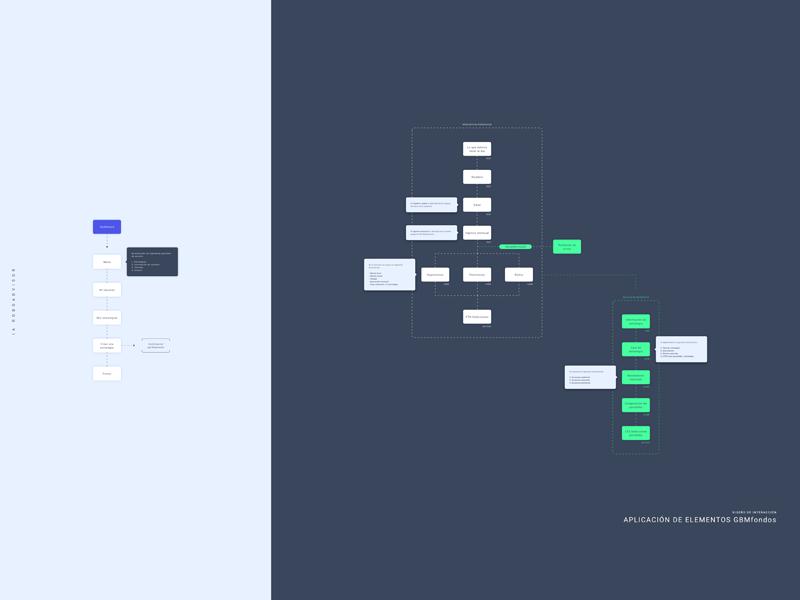 Information Architecture Elements For Sketch Freebie Download